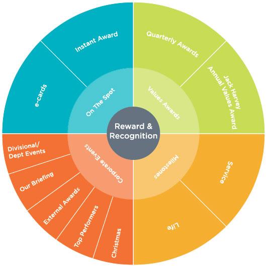 Reward & Recognition wheel